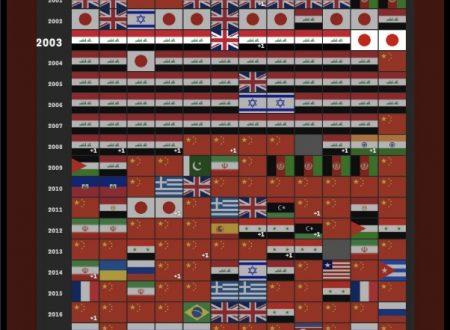 """New York Times: una tabella riassuntiva delle nazioni più in """"prima pagina""""!"""
